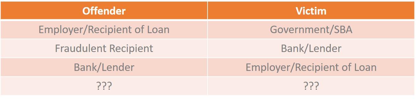 vona fraud table v1 june 2020 blog